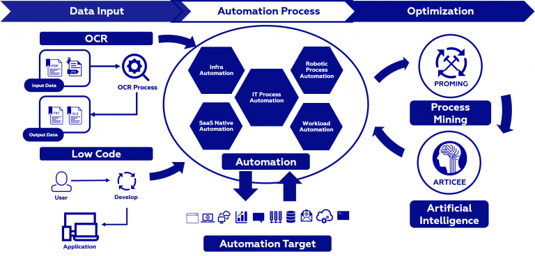 Automation Framework by ISGS
