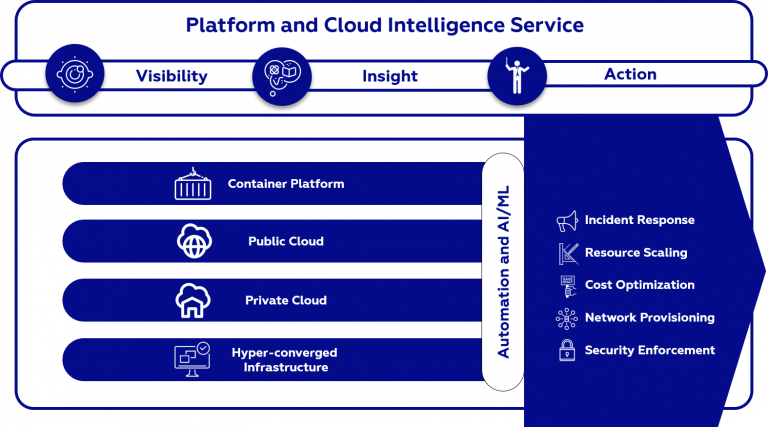 Platform & Cloud Intelligence Service Framework​ by ISGS