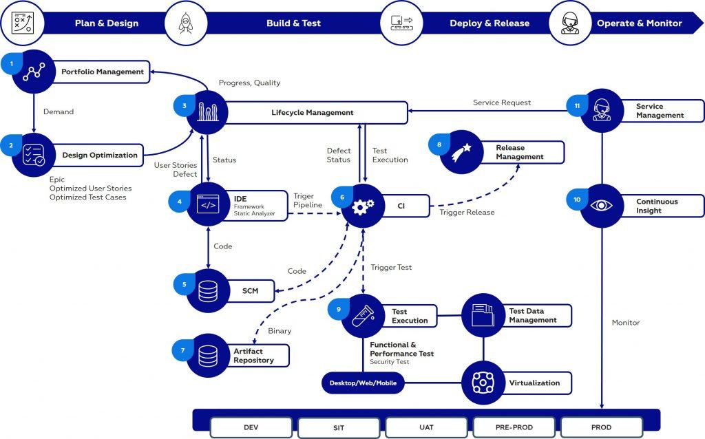 CICD Framework By Indonesia Global Solusindo