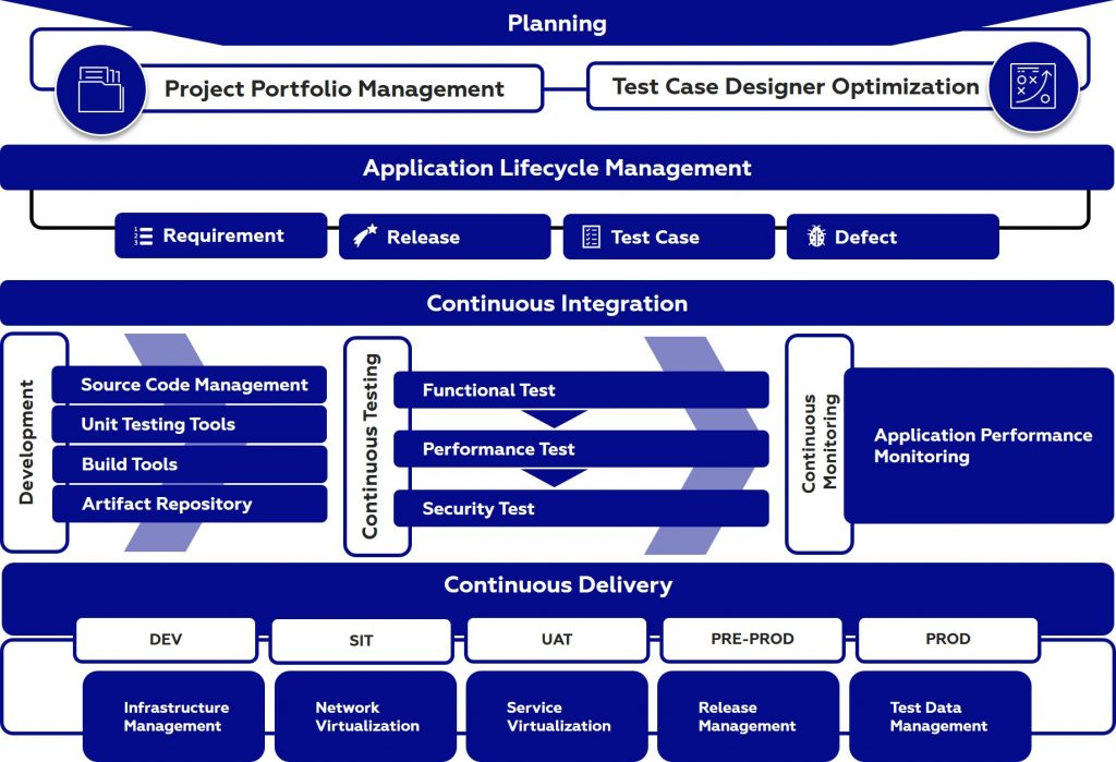 Framework of DevOps by Indonesia Global Solusindo