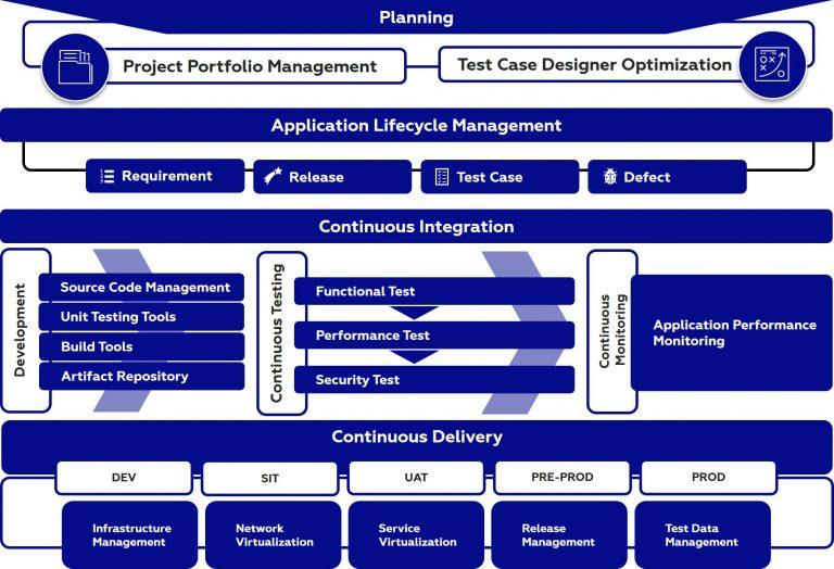 DevOps Framework by ISGS